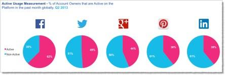 Gráfico Facebook domina el engagement en redes sociales