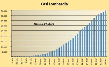 Casi assoluti in Lombardia