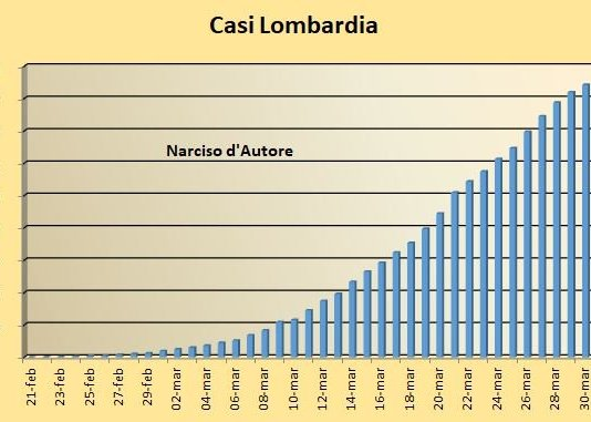 Casi assoluti in Lombardia