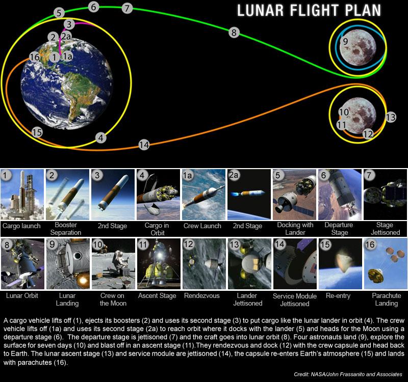 https://i1.wp.com/www.nasa.gov/images/content/125171main_flight_plan_graphic.jpg