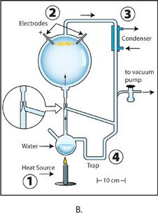 Diagram of Miller's volcanic experiment