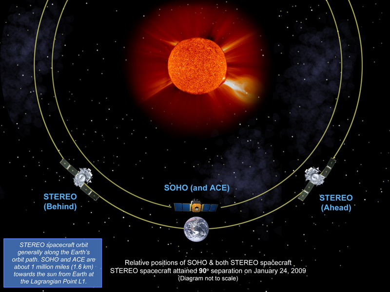 Satélites STEREO em http://www.nasa.gov