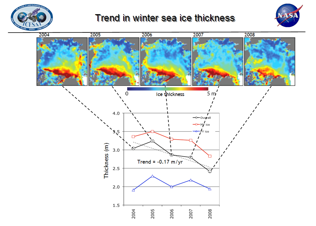 Trends in winter ice thickness