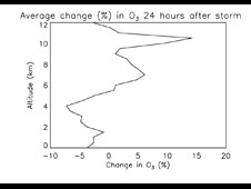 Graph showing the change in O3 after a storm