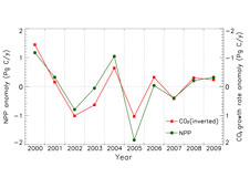 This graph shows the anomaly of carbon dioxide growth over the past decade.