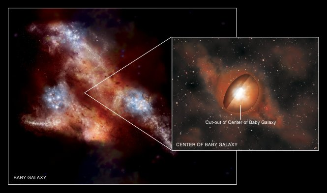 Artist impression of a very young galaxy located in the early universe less than one billion years after the Big Bang