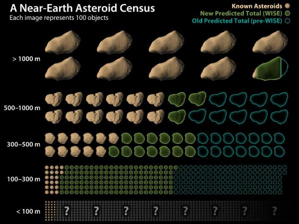 NASA - WISE Revises Numbers of Asteroids Near Earth