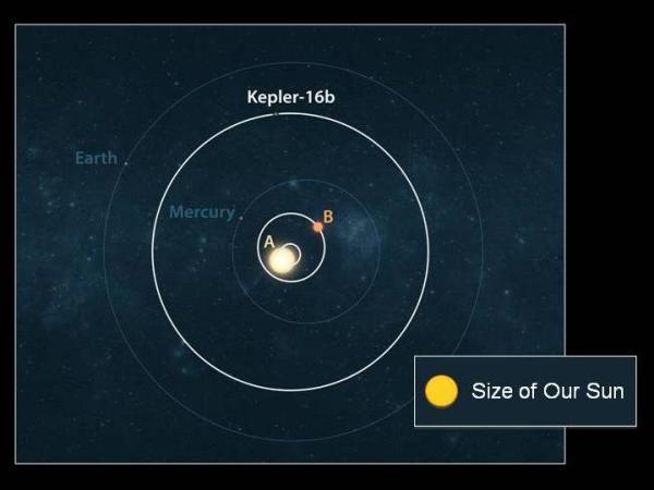 Ya son 61 los planetas similares a la tierra - Taringa!