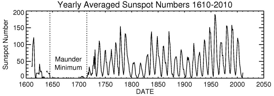 Image result for maunder minimum sunspots