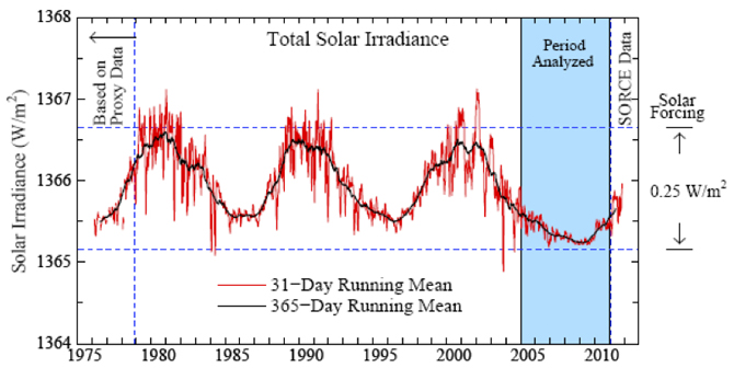 graph of the sun's total solar irradiance