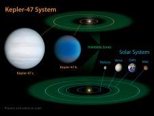 Este diagrama compara nuestro sistema solar a Kepler-47, un sistema estelar doble con dos planetas que orbitan una en la llamada
