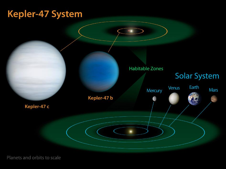 """This diagram compares our own solar system to Kepler-47, a double-star system containing two planets, one orbiting in the so-called """"habitable zone."""" This is the sweet spot in a planetary system where liquid water might exist on the surface of a planet."""