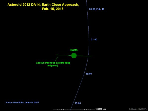 NASA - Asteroid 2012 DA14 – Earth Flyby Reality Check