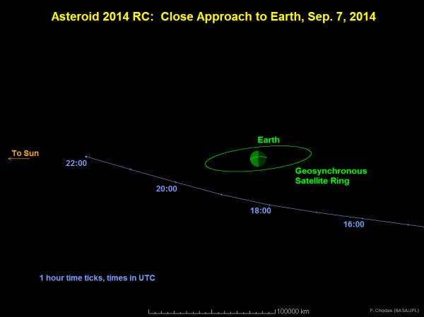 Small Asteroid to Safely Pass Close to Earth Sunday | NASA