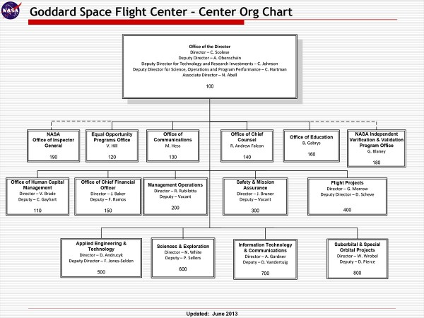 GSFC Organization Chart | NASA