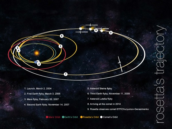 Rosetta Media Teleconference | NASA