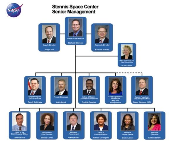 Stennis Space Center Organization | NASA