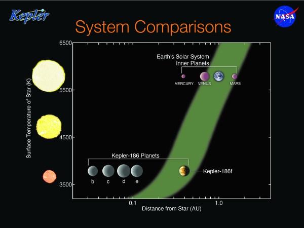Digital press kit – Kepler-186f: The First Earth-size ...