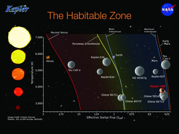 Kepler-186f: Close to Earth Size, in the HZ