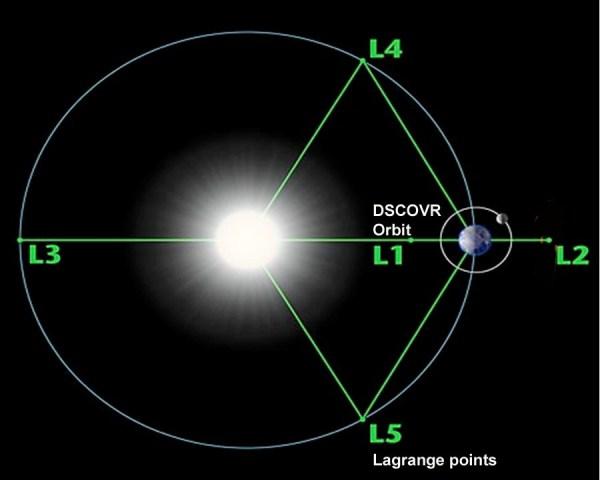 NOAAs DSCOVR Going to a quotFar Outquot Orbit NASA