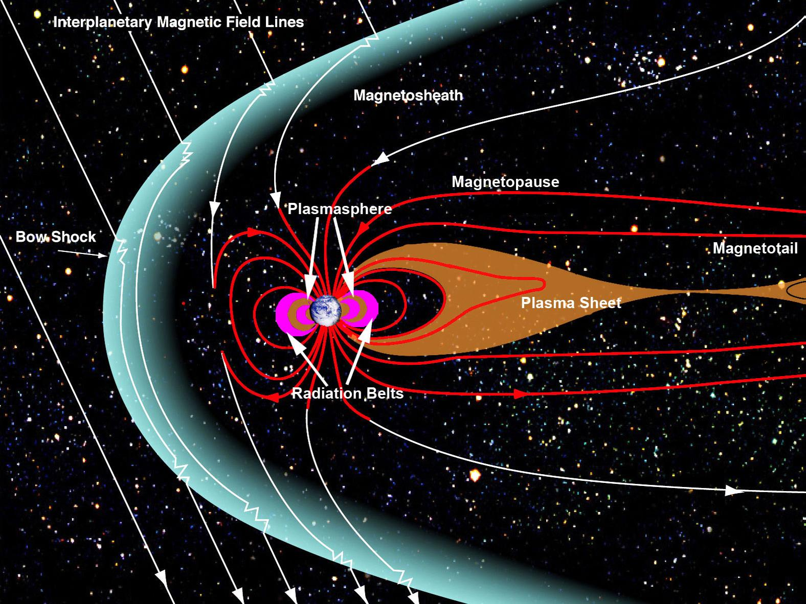 Earth S Magnetosphere And Plasmasheet