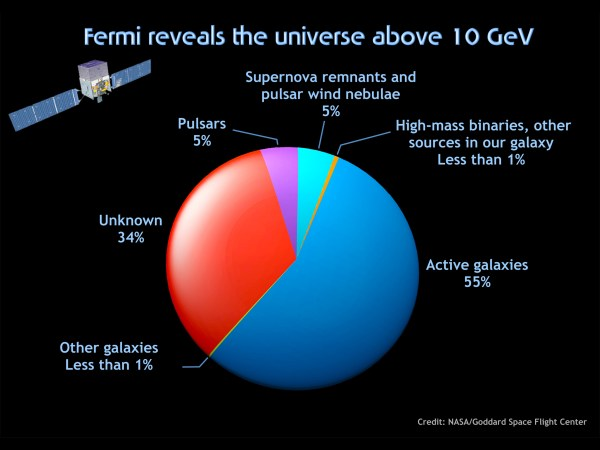 10 GeV Graph NASA