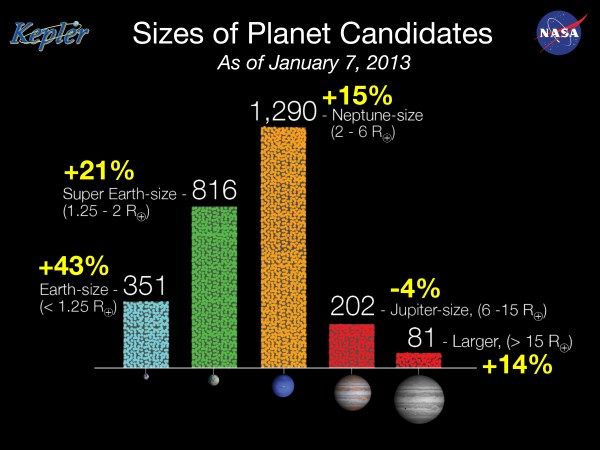 Size of Kepler Planet Candidates | NASA