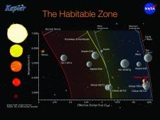 """The """"habitable zone"""" slide."""