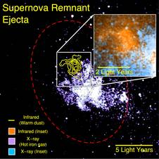Supernova remnant dust as seen by SOFIA
