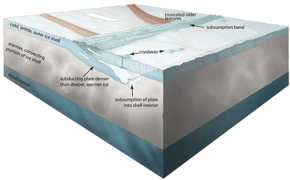 conceptual illustration of the subduction process