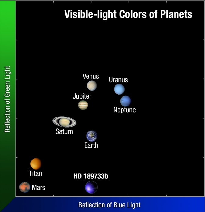 scatter plot of planets, organized by color
