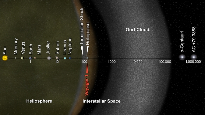 Artist's concept of Voyager's distances