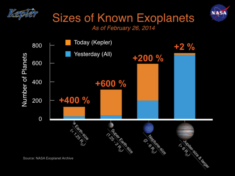 Sizes of Known Exoplanets | NASA