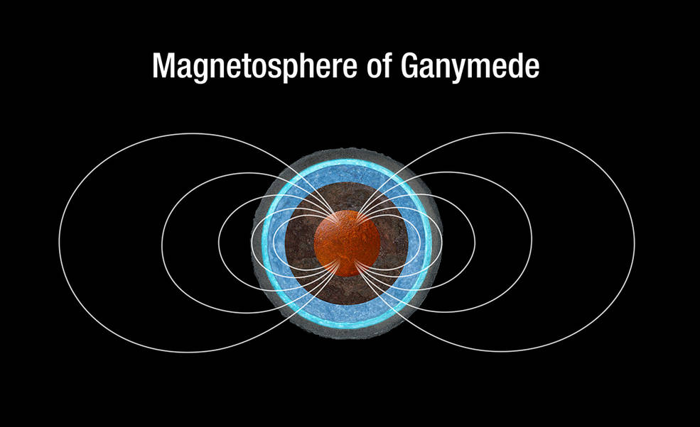 This is a sketch of the magnetic field lines around Ganymede, which are generated in the moon's iron core.