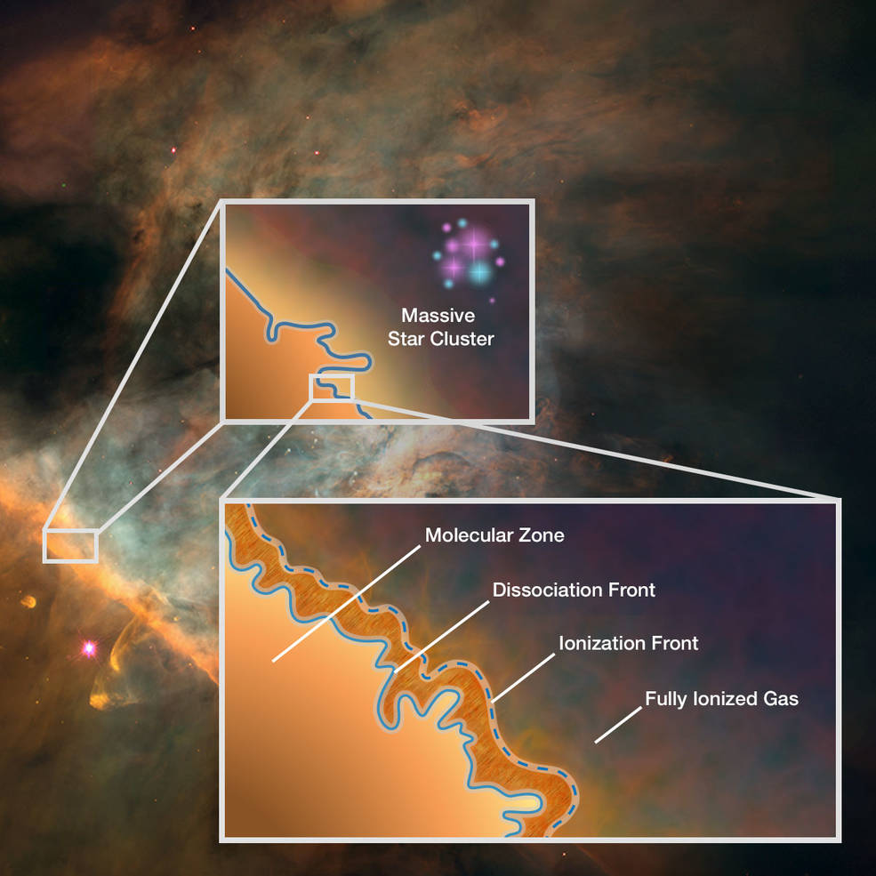 This graphic depicts the stratified nature of a photodissociation region (PDR) such as the Orion Bar. Once thought to be homogenous areas of warm gas and dust, PDRs are now known to contain complex structure and four distinct zones.