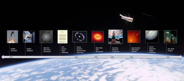 Hubble History Timeline NASA