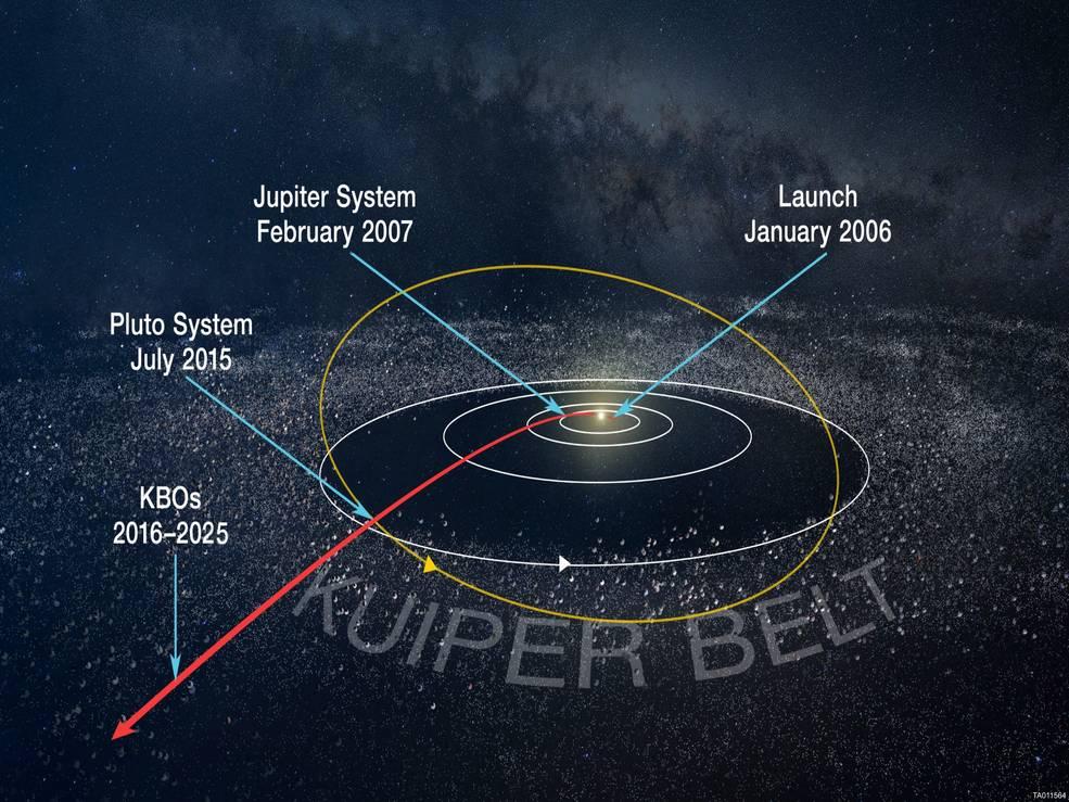 New Horizons Path of Exploration
