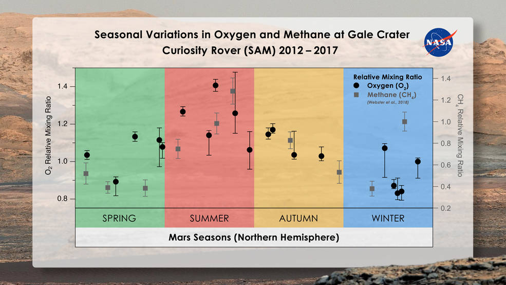 Methane and oxygen trends on Mars