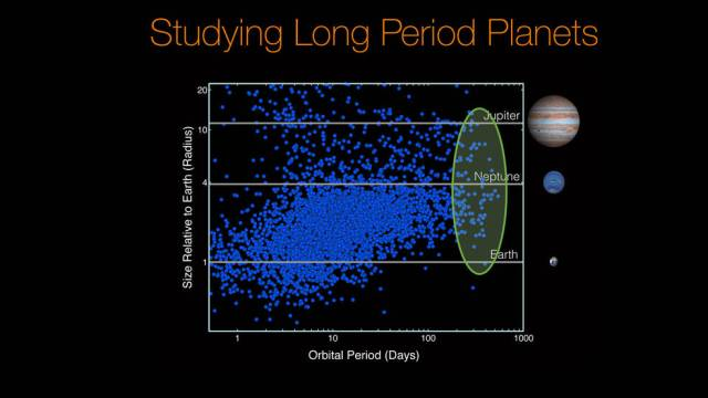 Studying Long Period Planets