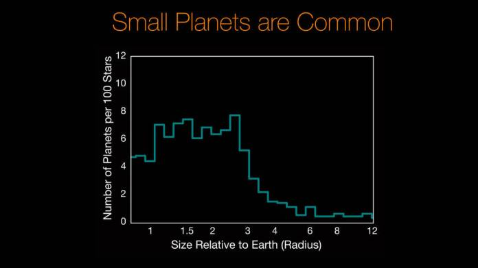 Small Planets are Common