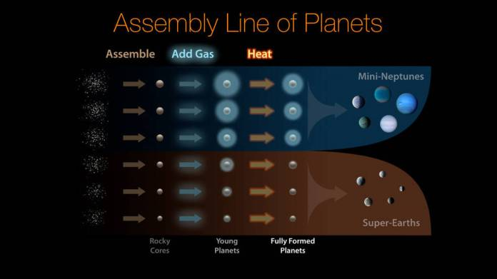 Assembly Line of Planets