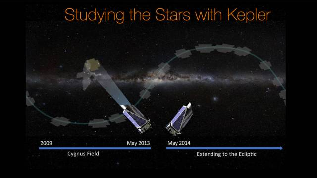 Studying the Stars with Kepler