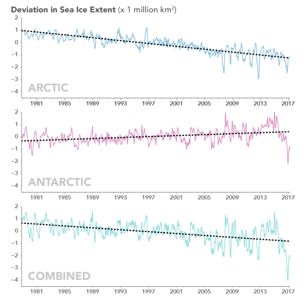 graph depicting trends in Arctic and Antarctic sea ice cover
