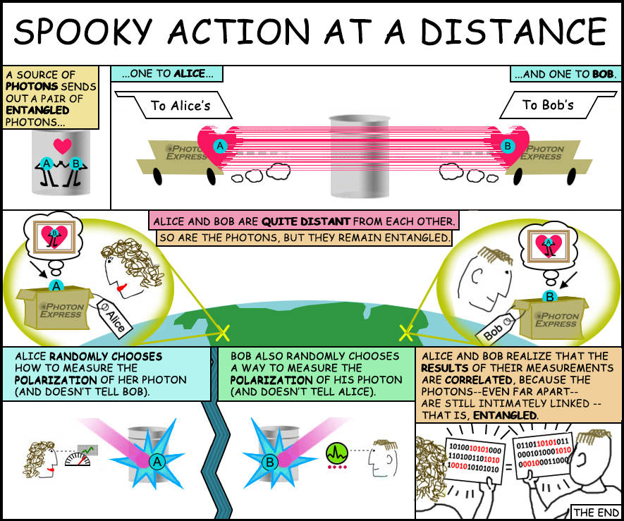 """This cartoon helps explain the idea of """"entangled particles."""""""