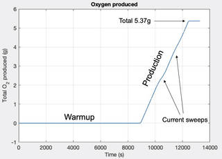 After a 2-hour warmup period MOXIE began producing oxygen at a rate of 6 grams per hour.