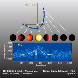 HD 80606b Light Curve