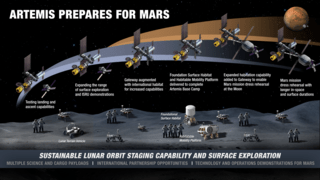 Infographic showing the evolution of lunar activities on the surface and in lunar orbit
