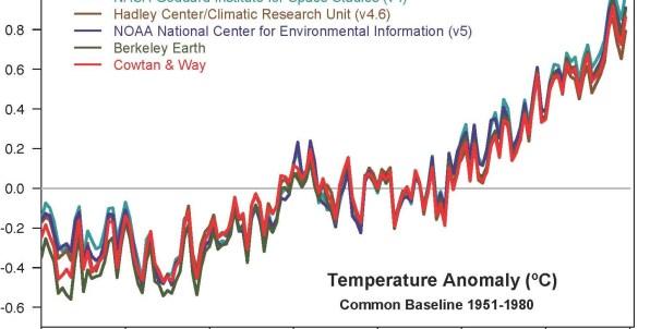 全球表面溫度圖表 1880 - 2019