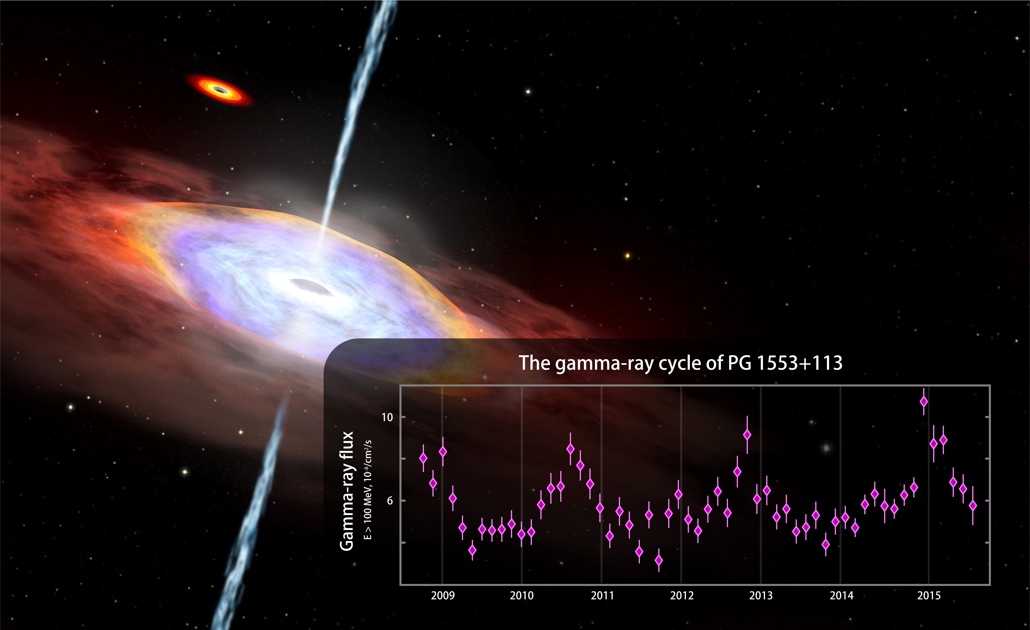 Fermi observations suggest possible years-long cyclic changes in gamma-ray emission from the blazar PG 1553+113. The graph shows Fermi Large Area Telescope data from August 2008 to July 2015 for gamma rays with energies above 100 million electron volts (MeV). For comparison, visible light ranges between 2 and 3 electron volts. Vertical lines on data points are error bars. Background: One possible explanation for the gamma-ray cycle is an oscillation of the jet produced by the gravitational pull of a second massive black hole, seen at top left in this artist's rendering.