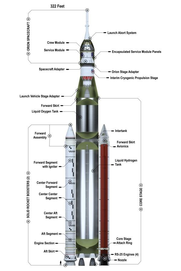 NASA's Space Launch System Block 1 70-metric-ton | NASA